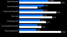 Hong Kong Property Faces a Trust Deficit