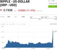 Ripple's XRP has exploded in value this week, propelling it higher on the cryptocurrency leaderboards