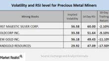 What Do Precious Metal Miners' Technicals Mean?