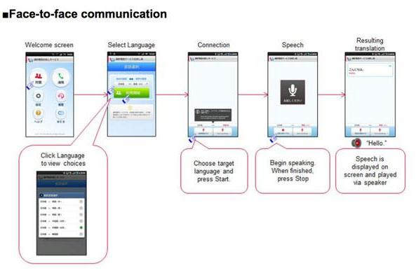 NTT DoCoMo expands its instant translation trials to 10 languages and 10,000 users