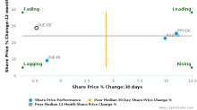 Dürr AG breached its 50 day moving average in a Bearish Manner : DUE-DE : February 24, 2017