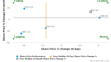 Reading International, Inc. breached its 50 day moving average in a Bearish Manner : RDI-US : August 1, 2017
