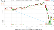 Dow Jones Today: Ides of March Linger as Jobs Report Punishes Stocks