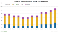GW Pharmaceuticals Has Already Soared 23% in January