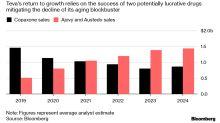 2dda5379a Teva Falls as Sales of Copaxone Decline Faster Than Expected