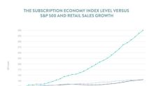 The Subscription Economy Grows More Than 350% Over 7.5 Years
