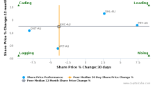 Ramsay Health Care Ltd. breached its 50 day moving average in a Bearish Manner : RHC-AU : May 30, 2017