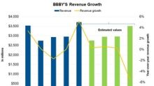 What Analysts Expect from Bed Bath & Beyond's Revenue in 2018