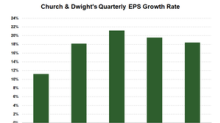 Where Church & Dwight Stock Could Be Headed