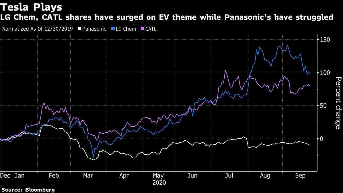 Tesla's Battery Suppliers Feel Shock From Musk's Cost-Cut Push thumbnail