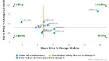 TowneBank breached its 50 day moving average in a Bullish Manner : TOWN-US : June 12, 2017