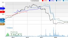 Iconix (ICON) Down 6.4% Since Earnings Report: Can It Rebound?