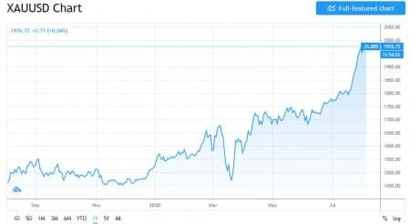Why $5000 Gold Could Soon Become A Reality