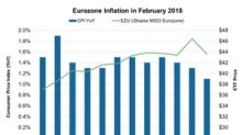 How Lower Eurozone Inflation Could Affect Markets
