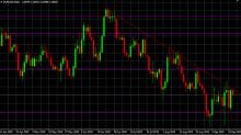 EURUSD, GBPUSD Y USDJPY ANTES DEL COMUNICADO DEL FOMC