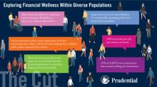 Diversity and financial wellness: Prudential study explores financial lives of Americans by race, gender, sexual identity, caregiver status