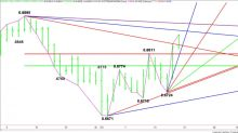 AUD/USD Forex Technical Analysis – Short-Squeeze Could Take Aussie to .6863 into Close