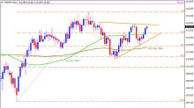 Technical Overview of USD/JPY, CAD/JPY, NZD/JPY & CHF/JPY: 21.12.2017
