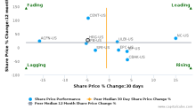 HRG Group, Inc. breached its 50 day moving average in a Bearish Manner : HRG-US : May 3, 2017