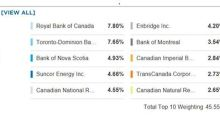 ETF Of The Week: $750M To New Canada Fund