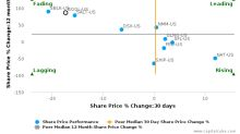 Golden Ocean Group Ltd. breached its 50 day moving average in a Bearish Manner : GOGL-US : September 26, 2017