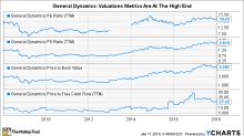Is General Dynamics Corporation a Buy?
