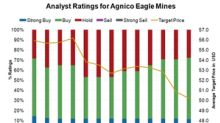 Why Do Analysts Love Agnico Eagle Mines?