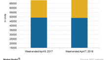 How Norfolk Southern's Freight Volumes Trended in Week 14