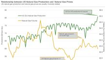 US Natural Gas Production Hits Record High