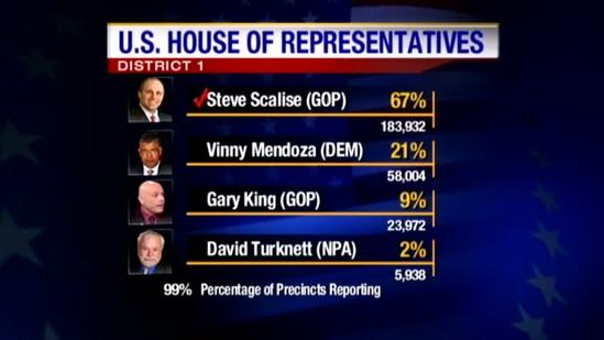 Most Louisiana congressmen win re-election