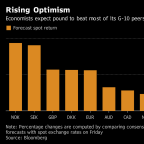 Goldman Says Pound Will Rise Against All G-10 Peers This Year