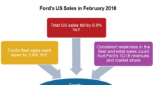 How Ford's US Fleet Sales Looked in February 2018
