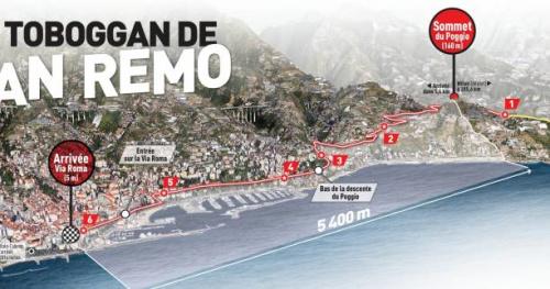Cyclisme - San Remo - Milan - San Remo : en glissant du Poggio