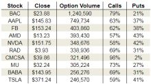 Thursday's Vital Data: Bank of America Corp (BAC), Rite Aid Corporation (RAD) and Advanced Micro Devices, Inc. (AMD)