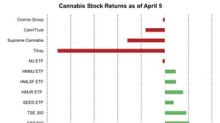 Tilray: Biggest Loss in the Cannabis Sector Last Week