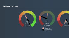 Is Mirach Energy Limited's (SGX:AWO) 31% ROCE Any Good?