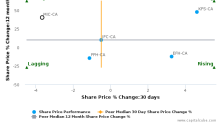Genworth MI Canada, Inc. breached its 50 day moving average in a Bearish Manner : MIC-CA : January 18, 2017