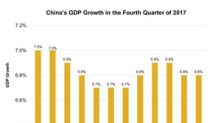 What Boosted China's GDP in 2017?