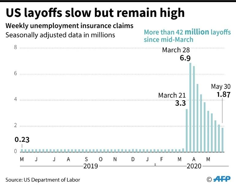 Weekly claims for unemployment insurance in the US since May 2019. (AFP Photo/Jonathan WALTER)