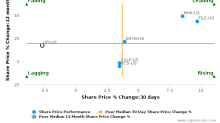 Unifi, Inc. breached its 50 day moving average in a Bearish Manner : UFI-US : December 4, 2017