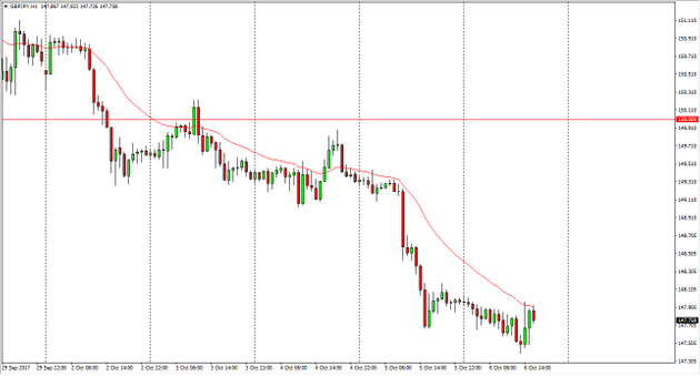 Related analysis GBP/JPY