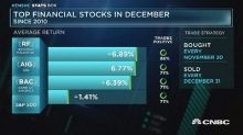 Top financial stocks in December