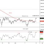 Bitcoin Attempts Range Breakout, Faces Resistance at $42K