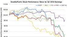 DowDuPont's Stock Performance since Its Q2 Earnings