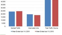 Analyzing Kansas City Southern's Week 15 Rail Traffic Performance