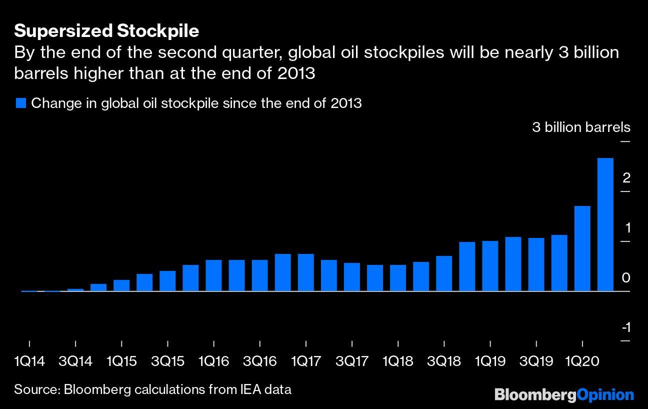 Buyer Beware Oil Stockpiles Are Enormous