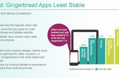 Study shows which Android and iOS versions are most likely to crash apps