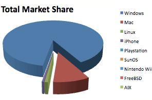 Apple market share tops 10%, Windows share lowest since tracking began