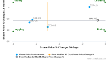 Macerich Co. breached its 50 day moving average in a Bearish Manner : MAC-US : November 1, 2017