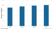 Johnson & Johnson's Quarterly Revenue Trend in 2017
